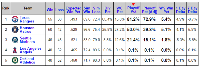 Baseball Prospectus   Playoff Odds Report