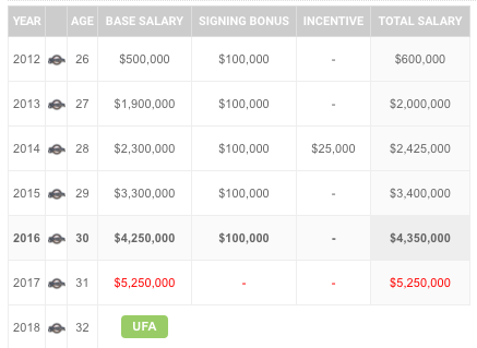 Jonathan Lucroy Contract Details Salaries Earnings Spotrac